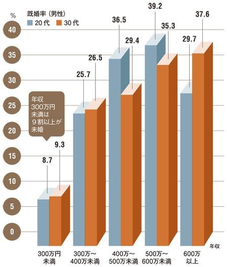 男性は年収300万円を切ると既婚率が急落する。
