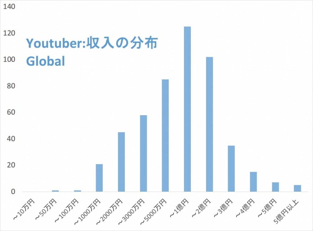 youtuber top500 収入分布