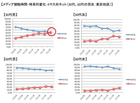 メディア接触割合:4マス対ネット(30代、60代の男女:東京地区)