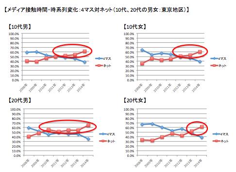 メディア接触割合:4マス 対 ネット(10代、20代の男女:東京地区)