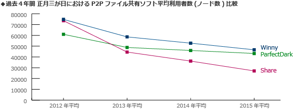 P2P ノード数推移 2012年-2015年