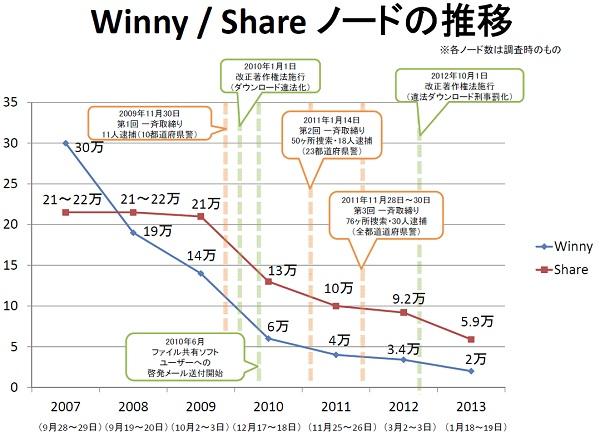 Winny Share ノード数推移 2007年-2013年