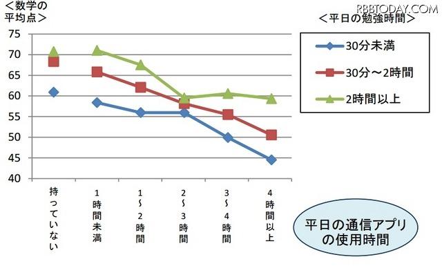 通信アプリの使用時間と勉強時間、数学の平均点との関係